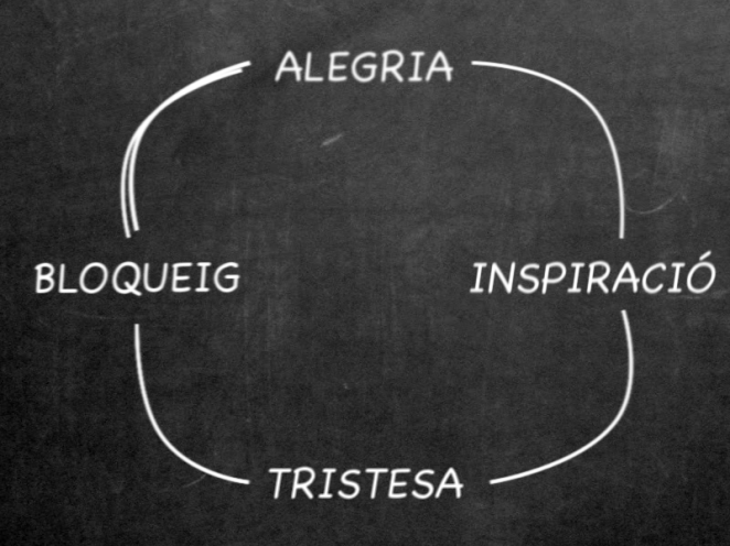 Cicle creatiu